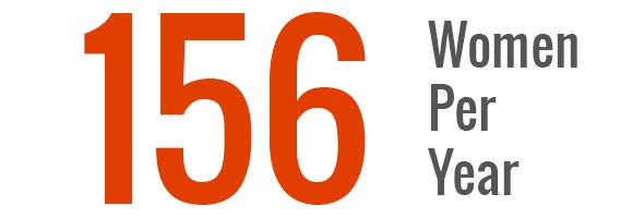 156-women-per-year